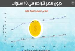 الدين الخارجي لمصر يقفز إلى 137.8 مليار دولار بنهاية يونيو